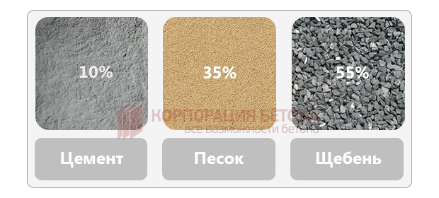 Бетонная смесь класс в15 м200 цена купить бетон уфа