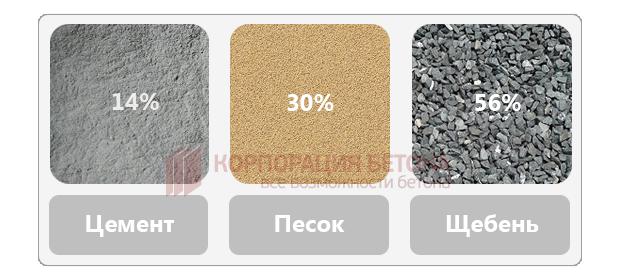 Бетонная смесь м250 цена купить виброрейку для бетона в иркутске